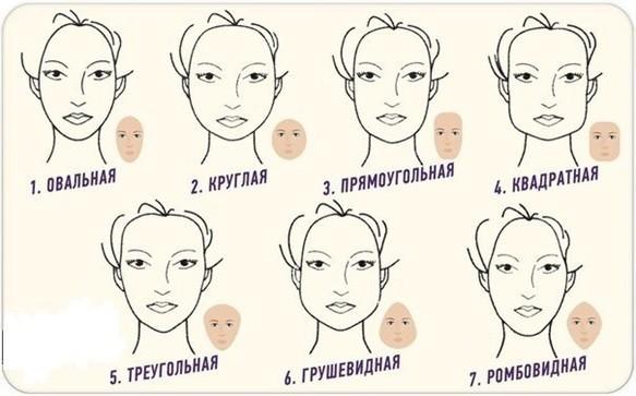Семь основных типов форм лица