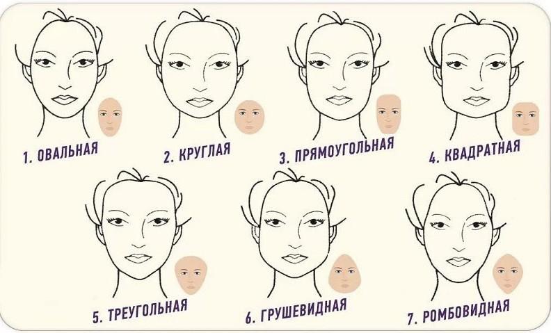Стилисты выделяют семь типов лица