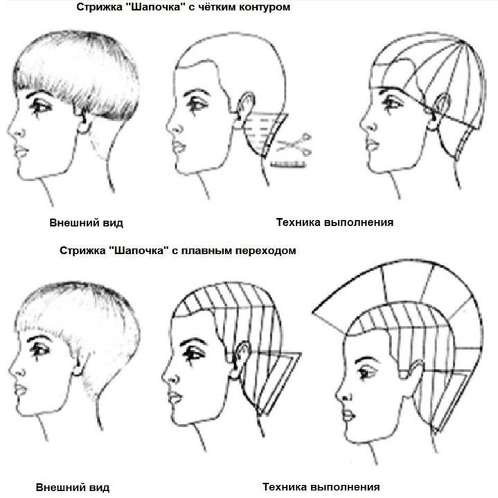 Технология выполнения стрижки шапочка