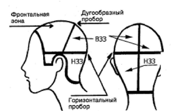 Каре с углом: технология выполнения стрижки